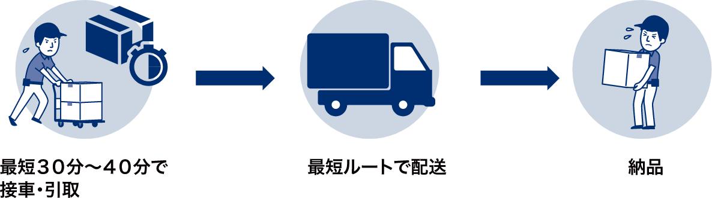 サンワアイの運送管理の下、一般貨物の協力会社を 利用して配送を行うサービスです。